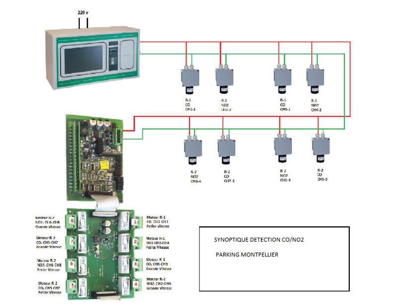Installation de système de détection de CO2 pour un parking (Montpellier 34)